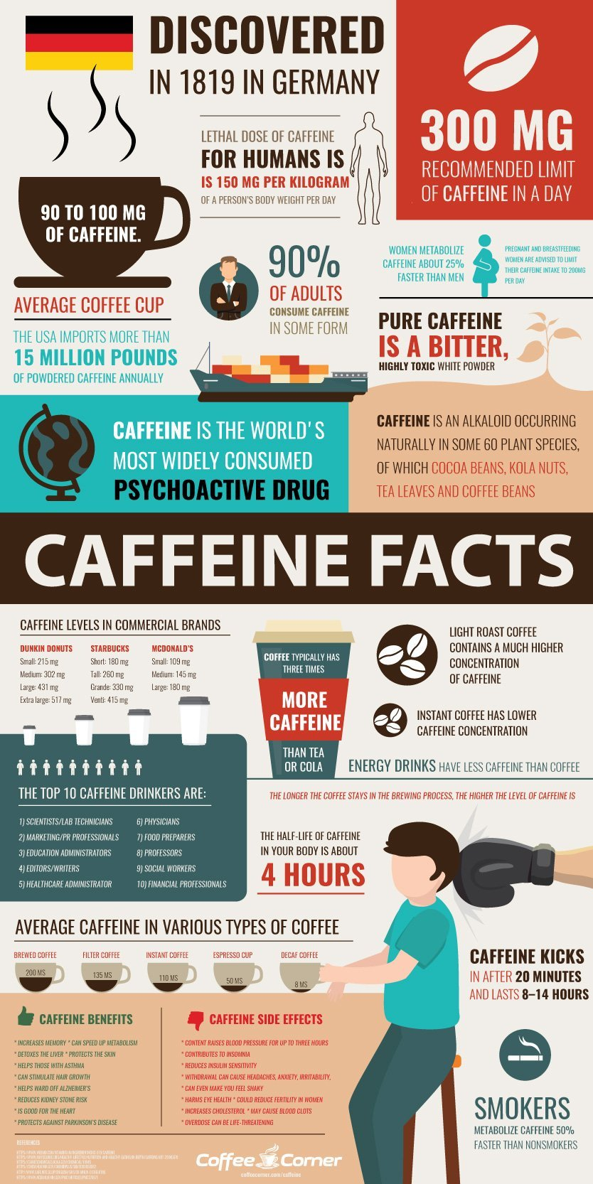 CoffeeCorner Caffeine Infographic